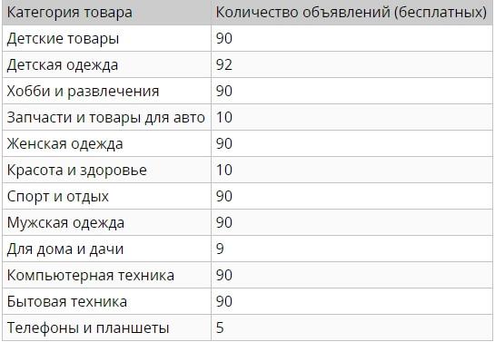 Список ограничений